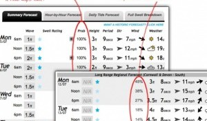 Ten Day Forecasts and Forecast Probability