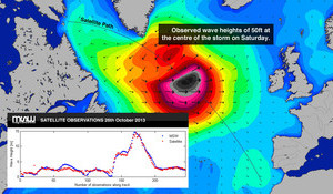 The Big Numbers from the European Swell
